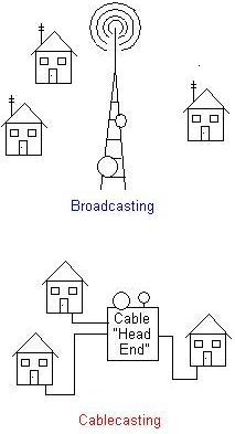 cablecasting versus broadcasting.JPG